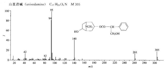 山莨菪碱/17659-49-3的质谱图