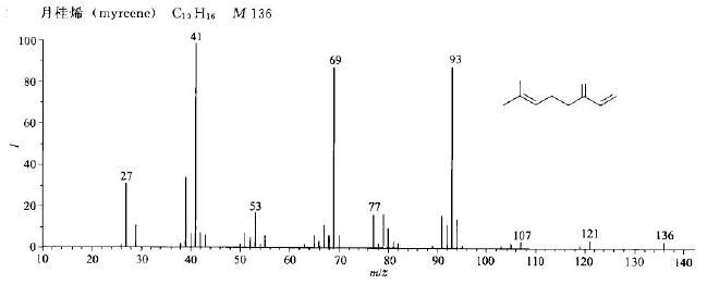 月桂烯/123-35-3的质谱图