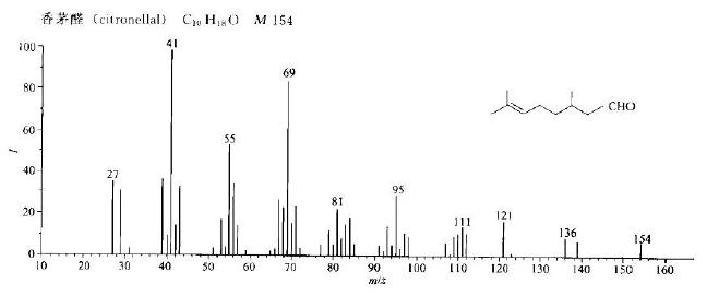 香茅醛/106-23-0的质谱图