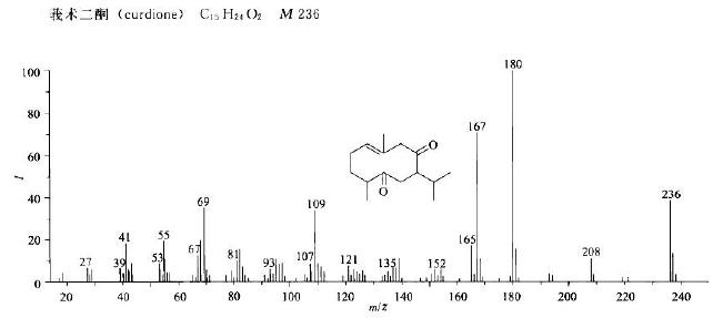 莪术二酮的质谱图