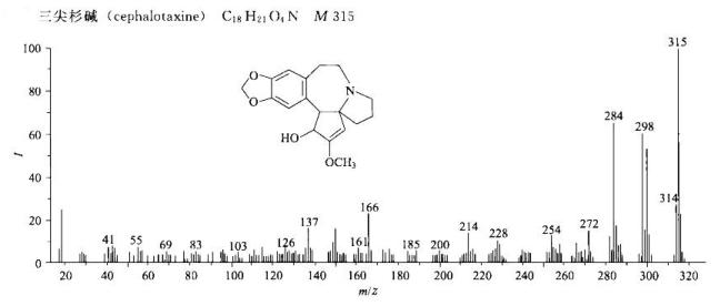 三尖杉碱/24316-19-6的质谱图