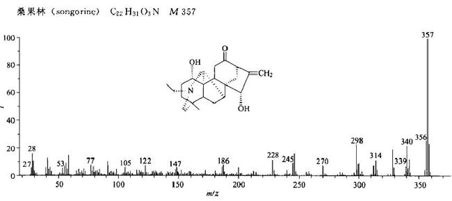 桑果林/509-24-0的质谱图