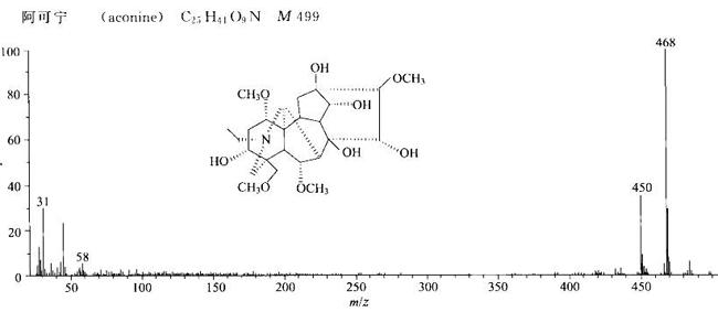 阿可宁/509-20-6的质谱图