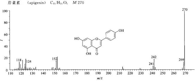芹菜素/520-36-5的质谱图
